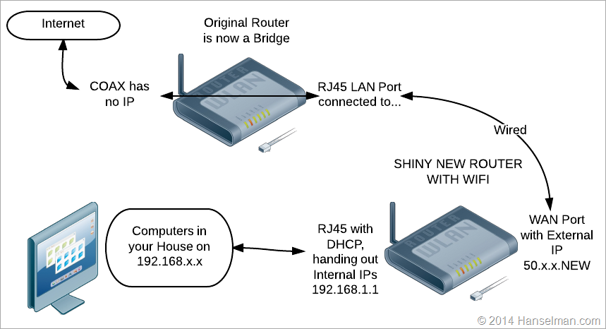 Simplifying your network with a bridge - Making an FIOs