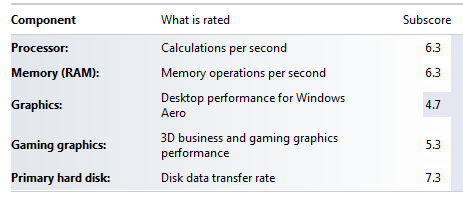 Performance Information and Tools SSD