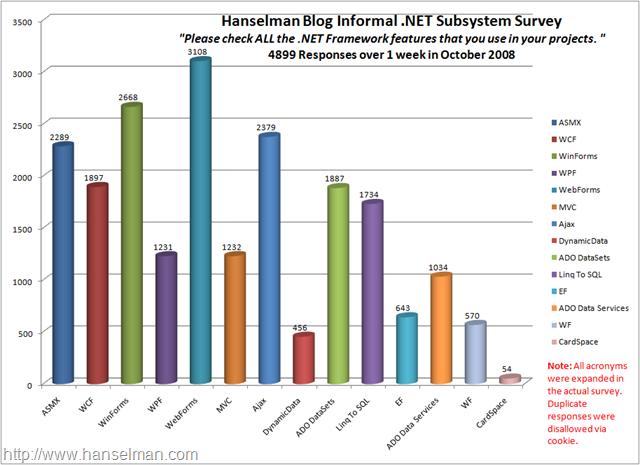 Hanselman Blog Informal .NET Subsystem Survey CHART - 2008