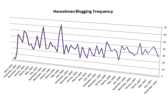 Hanselman Blogging Frequency