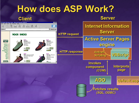 How does ASP work?