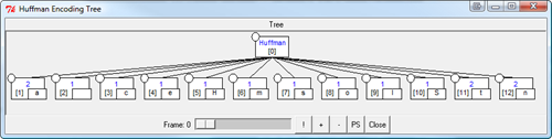 Huffman Encoding Tree