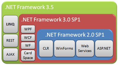 How to set an IIS Application or AppPool to use ASP NET 3 5