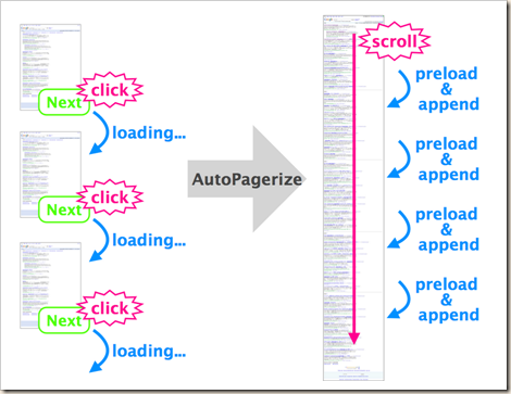 How Autopagerize works