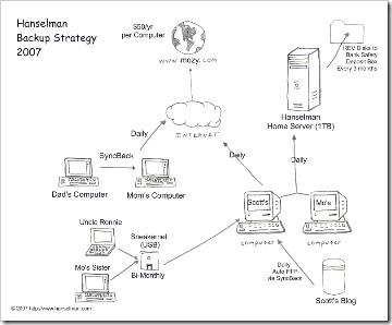 2007backupstrategy