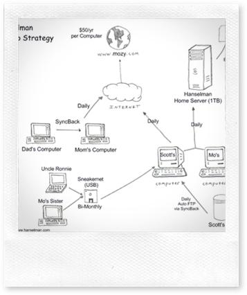 Hanselman Backup Strategy