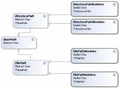 PathClassDiagram