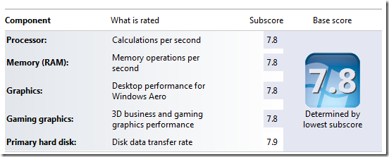 Windows performance rating 8. 1.