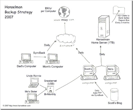 Network Diagram of the Hanselman Backup Strategy